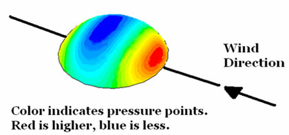 Wind direction and pressure points